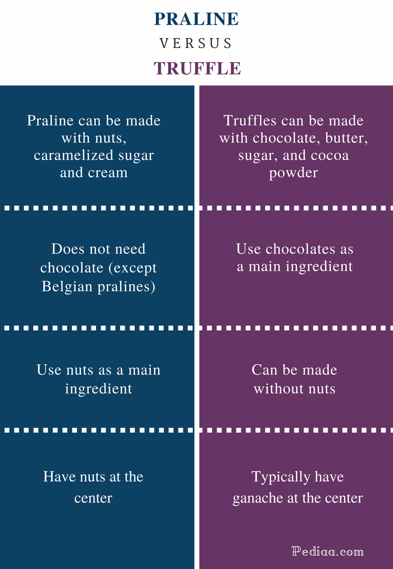 Difference Between Praline and Truffle - Comparison Summary