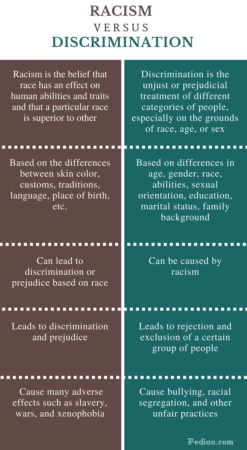 Difference Between Racism and Discrimination - Comparison Summary