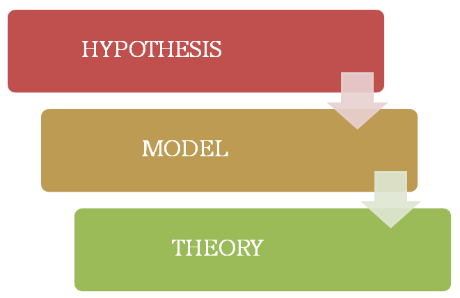 How are Models Related to Theories and Hypotheses