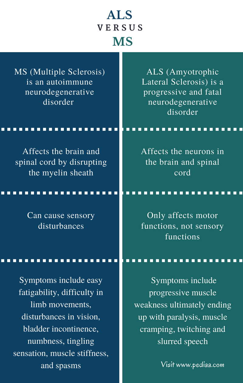 Difference Between ALS and MS - Comparison Summary