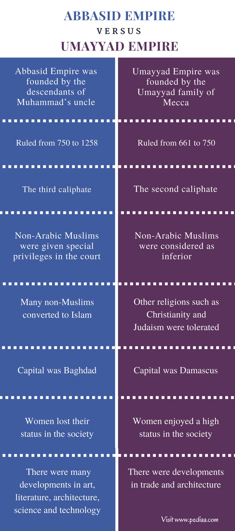 Difference Between Abbasid and Umayyad Empire - Comparison Summary