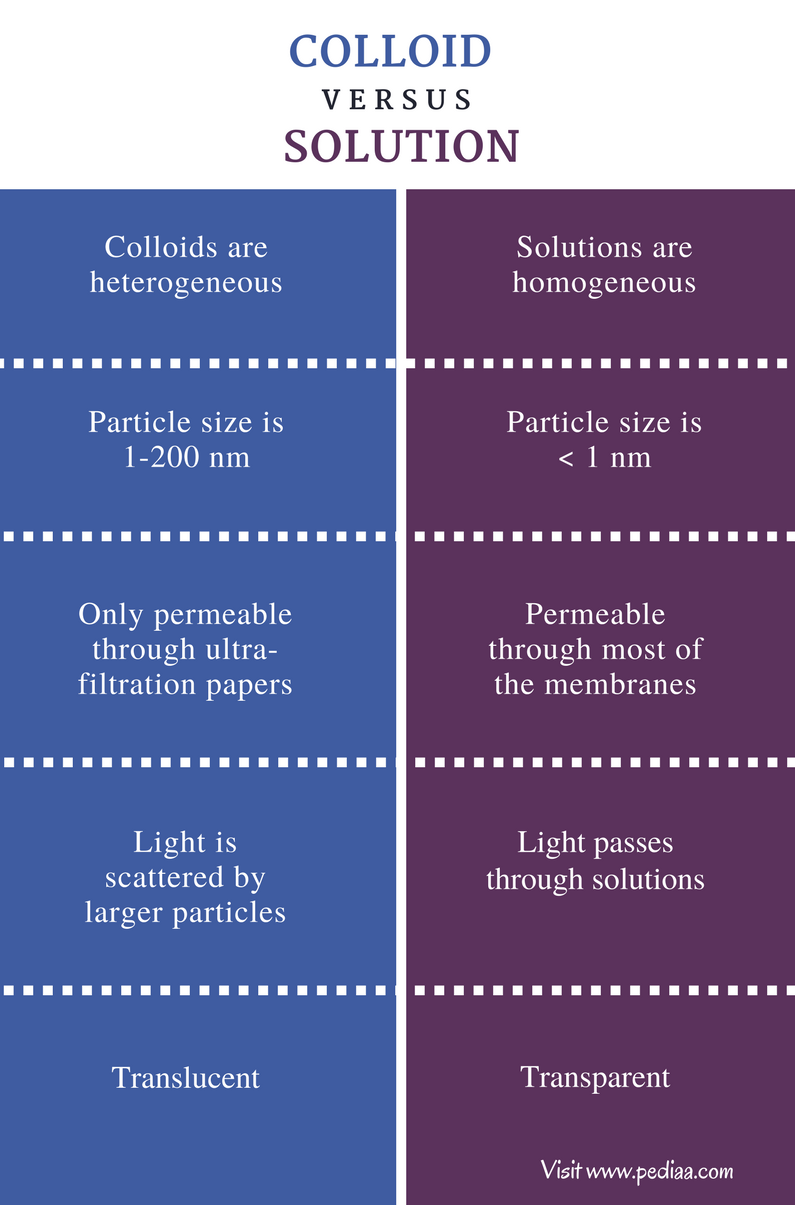 Difference Between Colloid And Solution Definition
