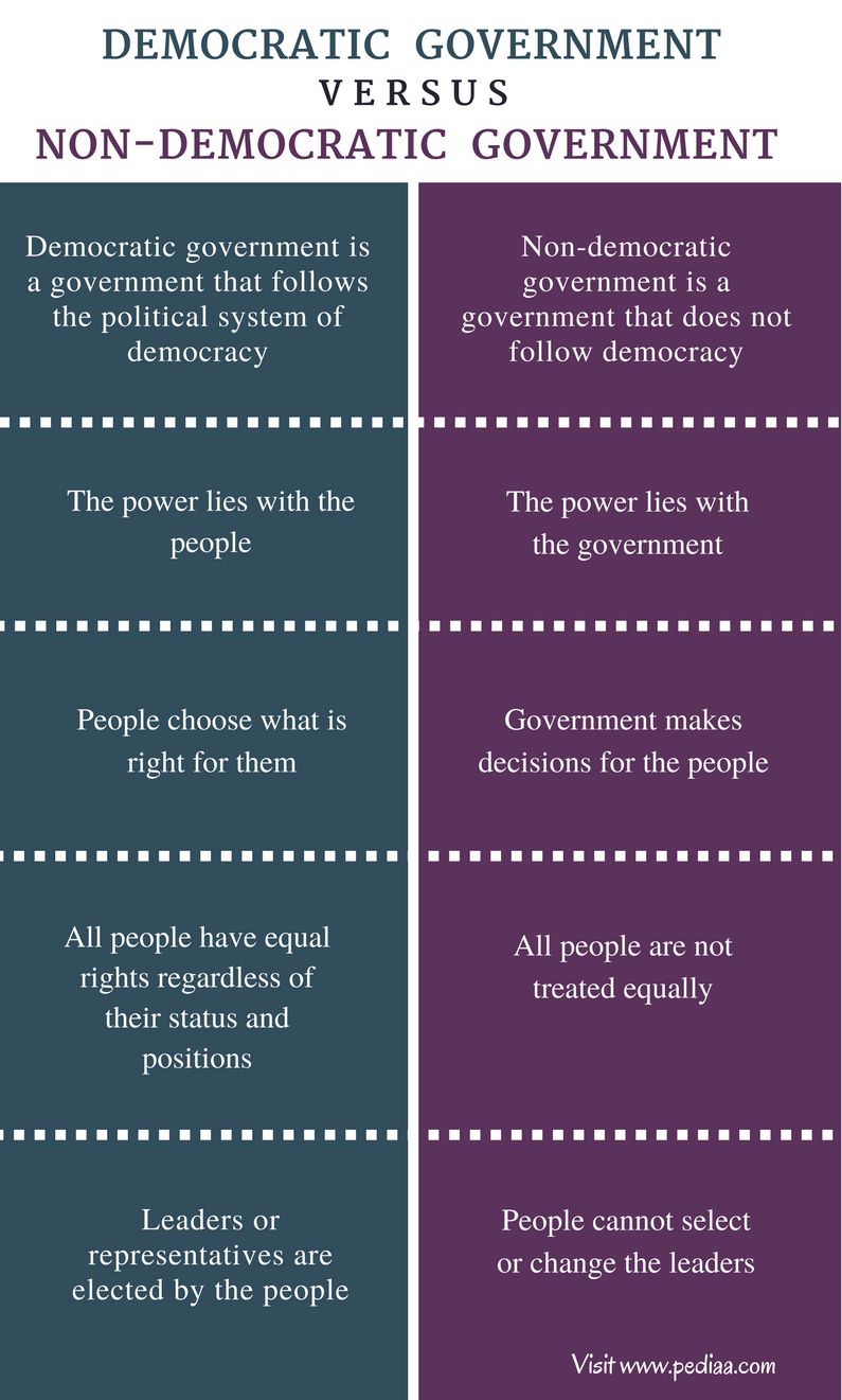 Difference Between Democratic and Non-Democratic Government - Comparison Summary