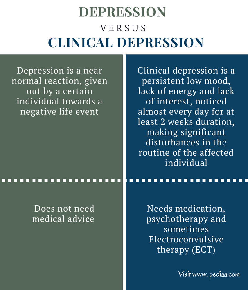 Difference Between Depression and Clinical Depression - Comparison Summary