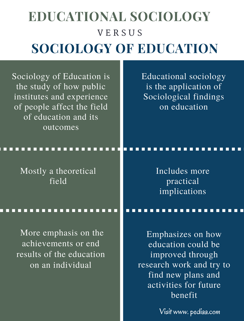 Difference Between Educational Sociology and Sociology of Education - Comparison Summary
