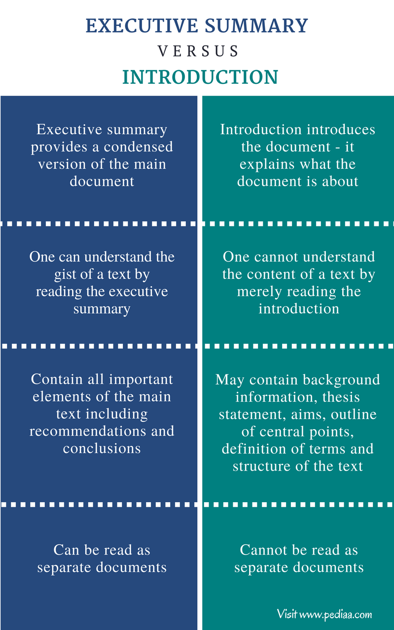 Difference Between Executive Summary and Introduction - Comparison Summary