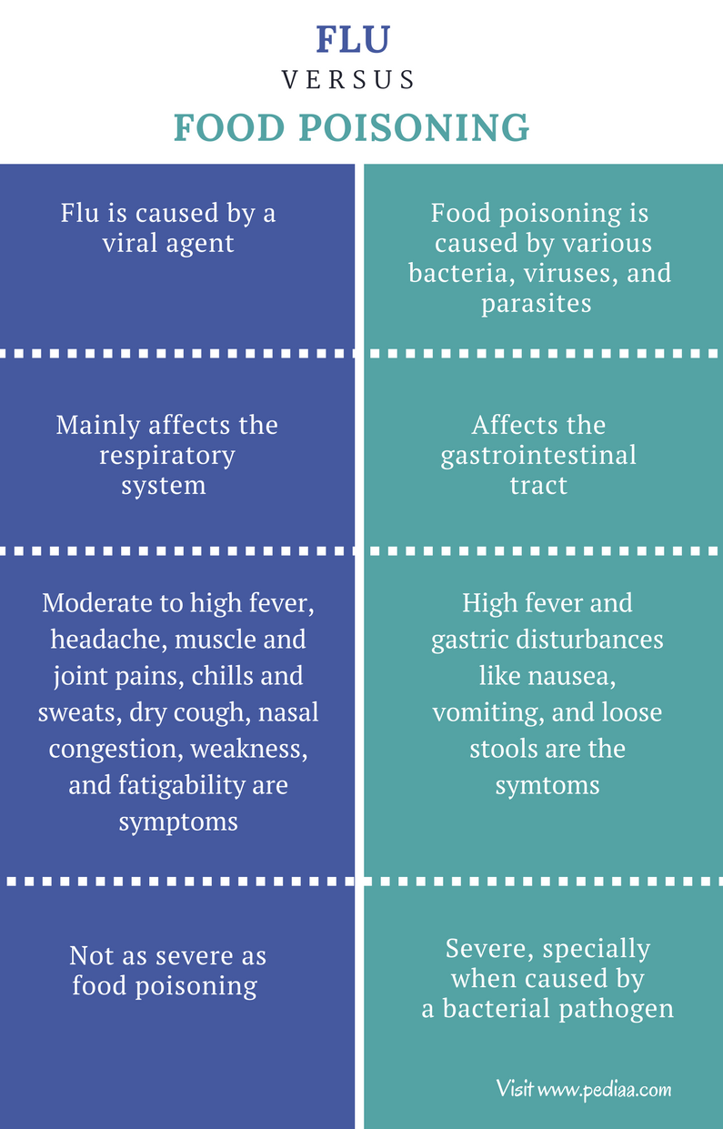 Difference Between Flu and Food Poisoning - Comparison Summary