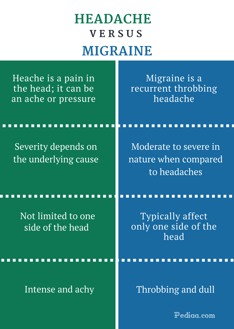 Difference Between Headache and Migraine - Comparison Summary