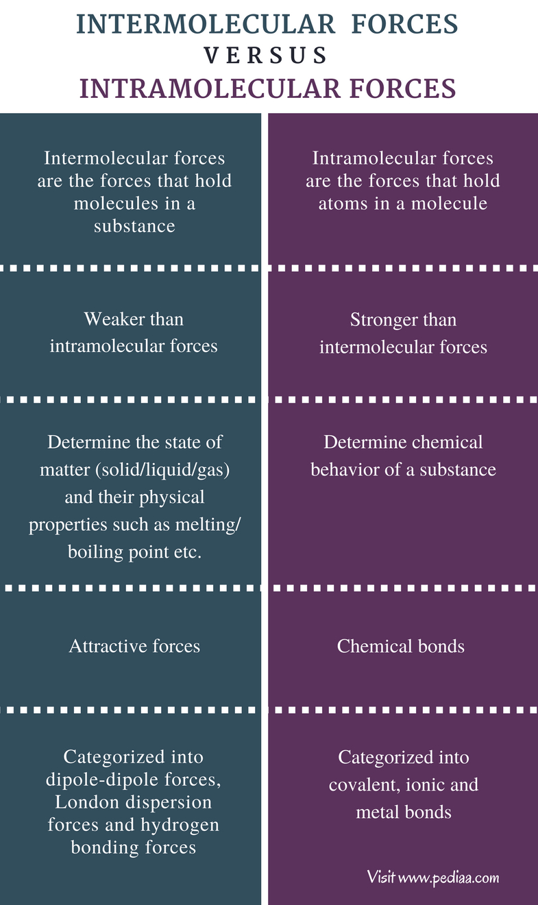 Difference Between Intermolecular And Intramolecular Forces