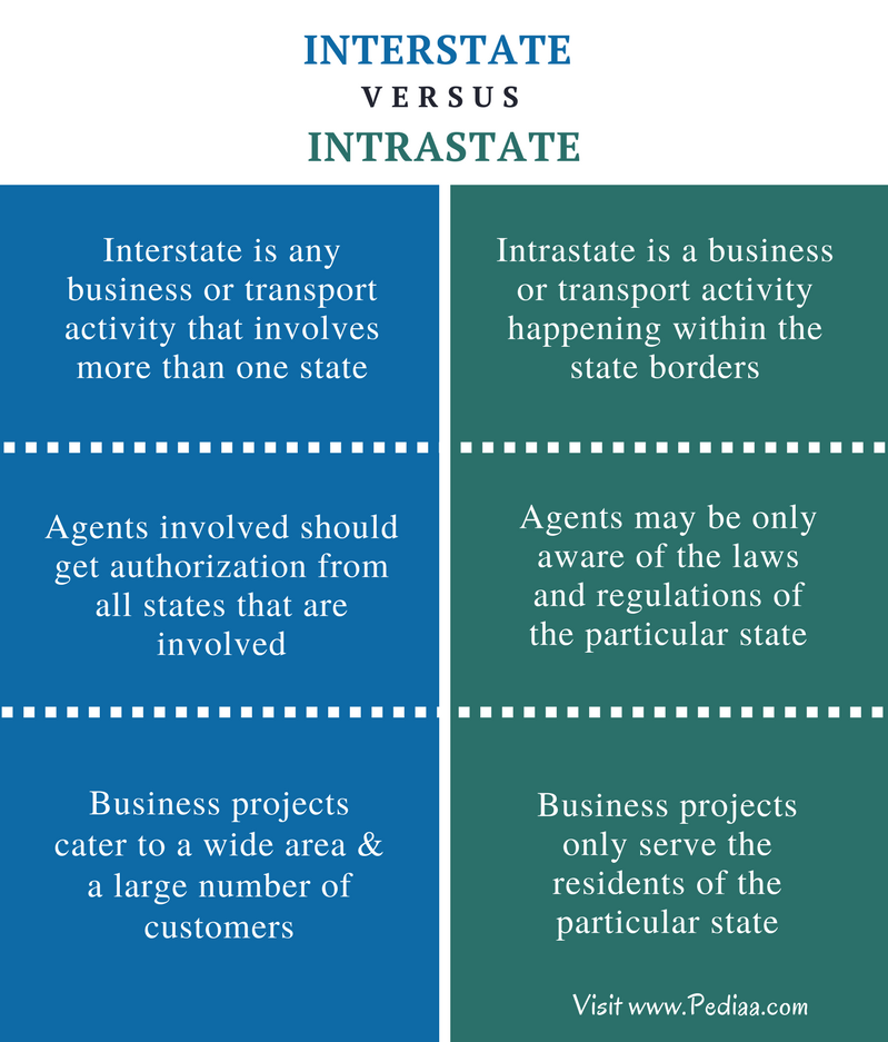 Difference Between Interstate and Intrastate - Comparison Summary