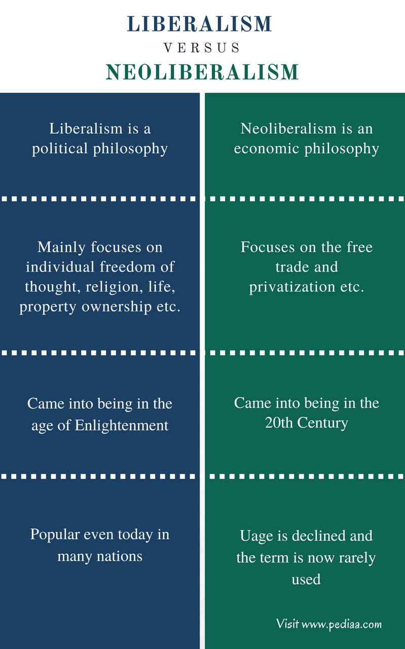 the correlation between liberalism and freedom [citation needed] with regards to other measures, such as equality, corruption, political and social violence and their correlation to economic freedom it has been argued that the economic freedom indices conflate unrelated policies and policy outcomes to conceal negative correlations between economic growth and economic freedom in some subcomponents.