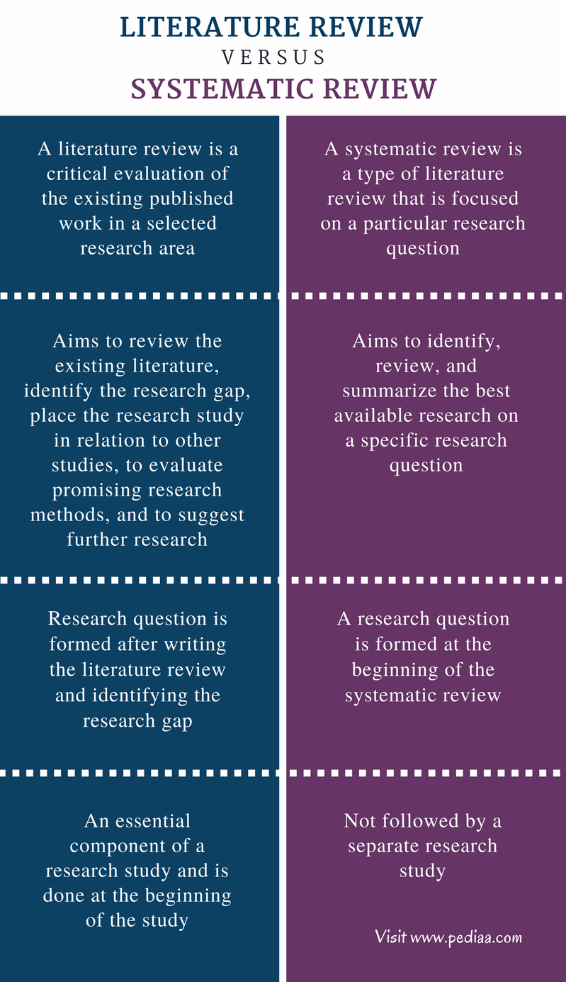 Difference Between Literature Review and Systematic Review - Comparison Summary