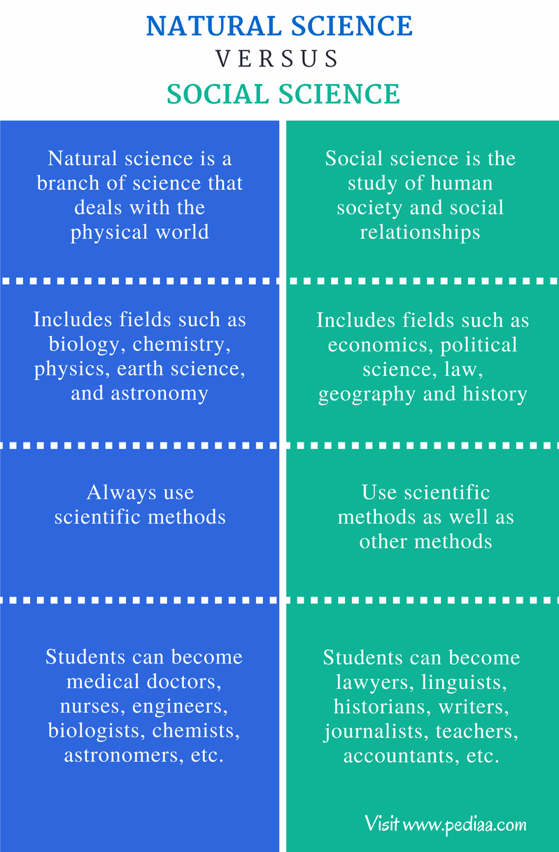 Main Difference - Natural Science vs Social Science - Comparison Summary