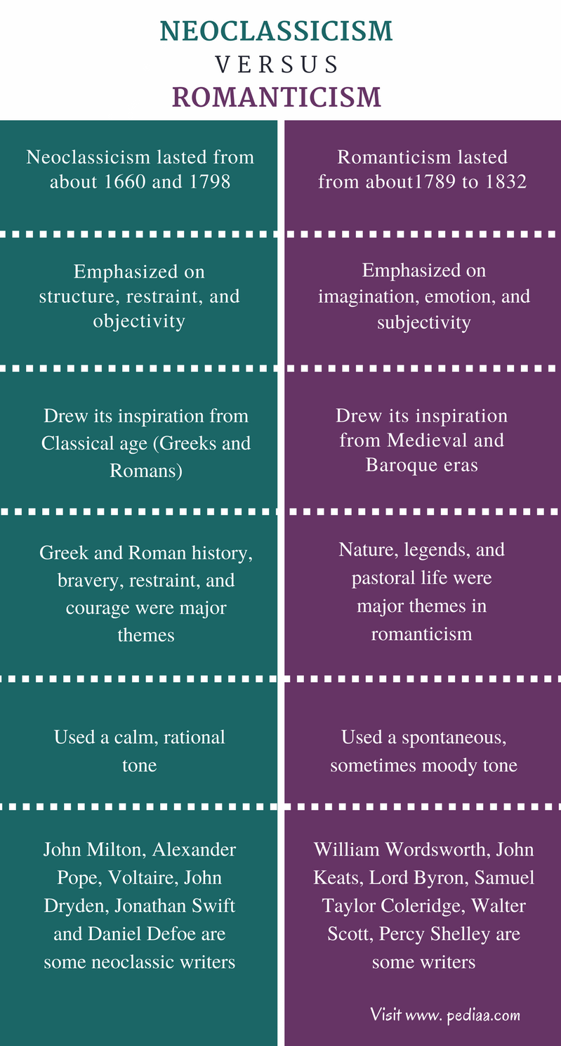 Difference Between Neoclassicism and Romanticism - Comparison Summary
