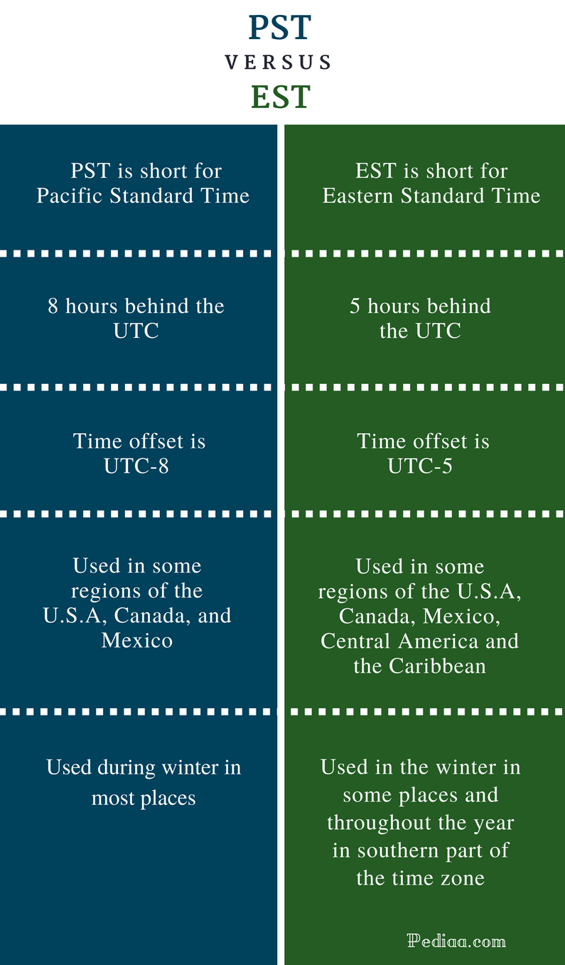 Difference Between PST and EST - Pacific vs. Eastern Standard Time Comparison Summary