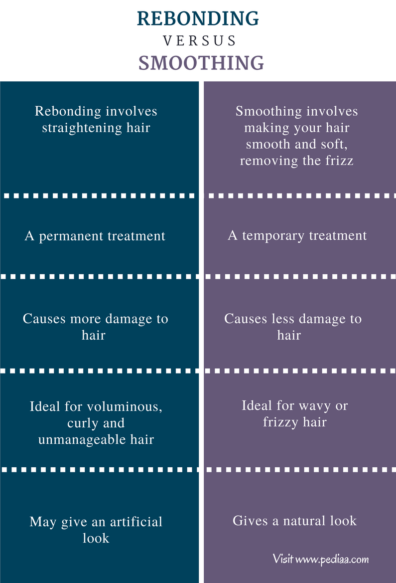 Difference Between Rebonding and Smoothing - Comparison Summary