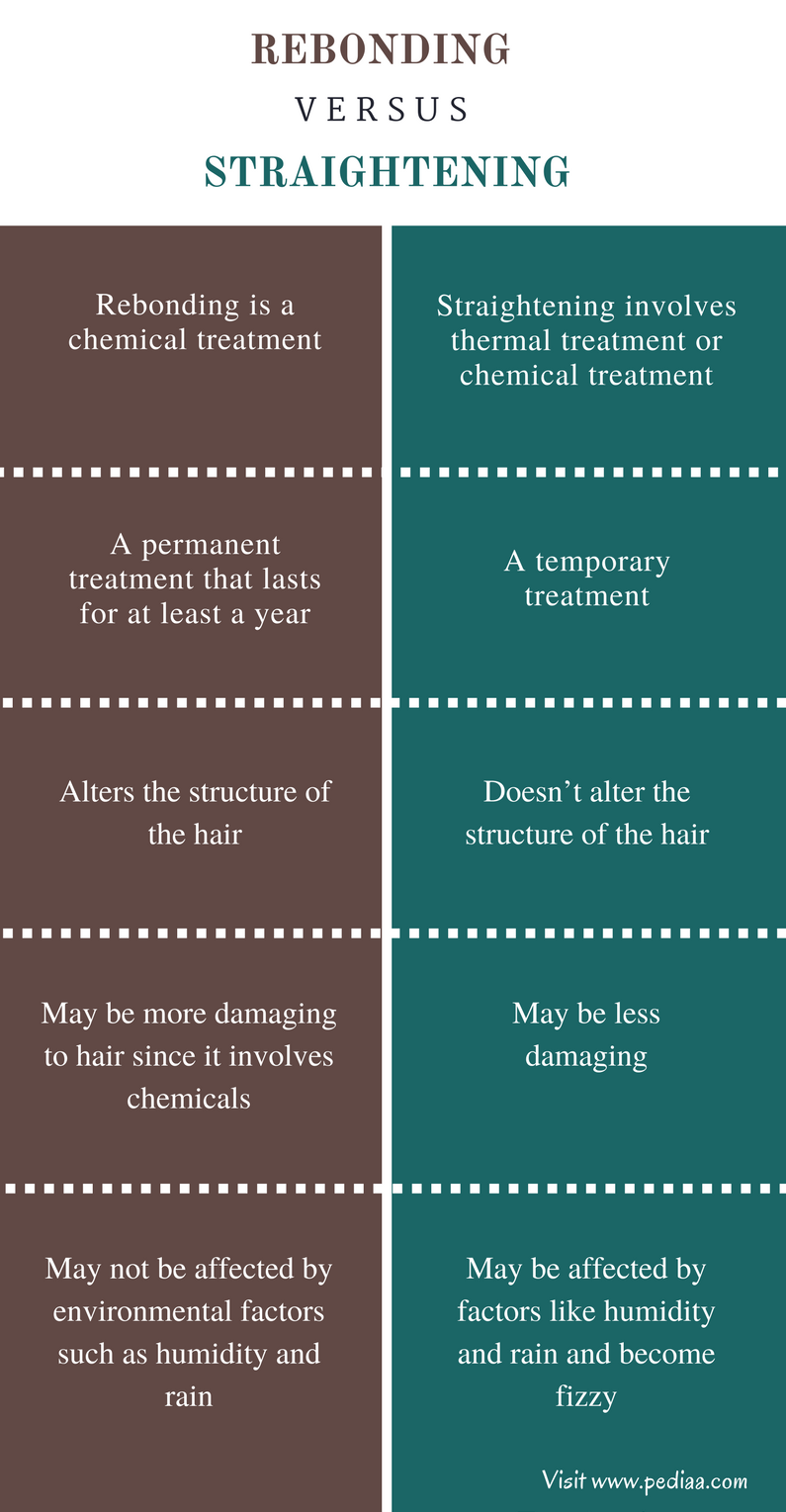 Difference Between Rebonding and Straightening - Comparison Summary