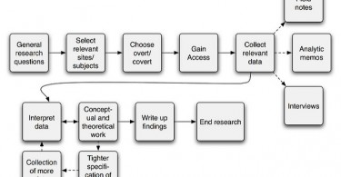 Difference Between Research Methods and Research Design - Comparison Summary