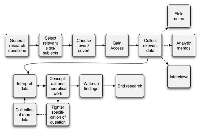 Difference Between Research Methods and Research Design