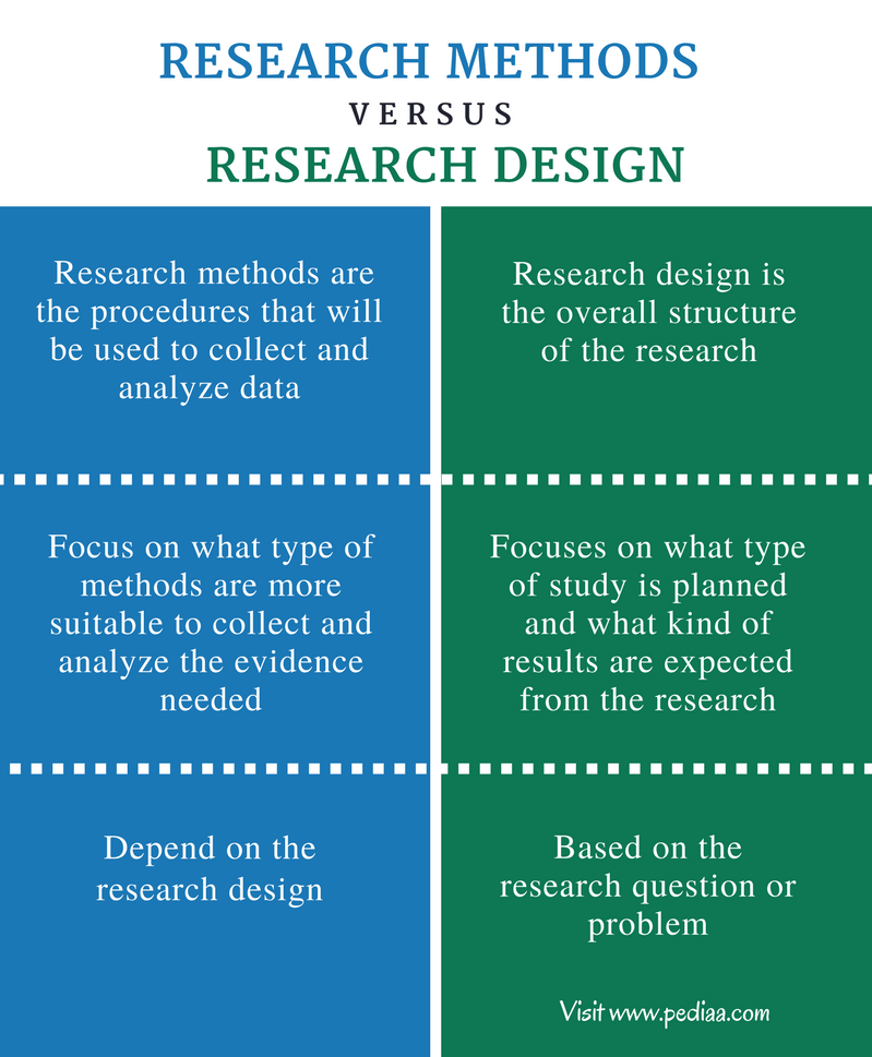 What is a Research Design?