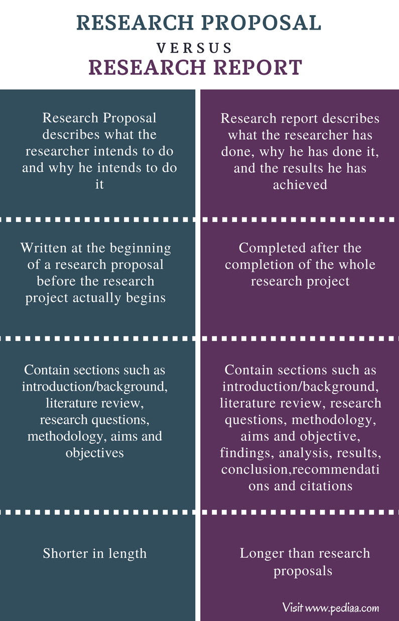 Difference Between Research Proposal and Research Report - Comparison Summary