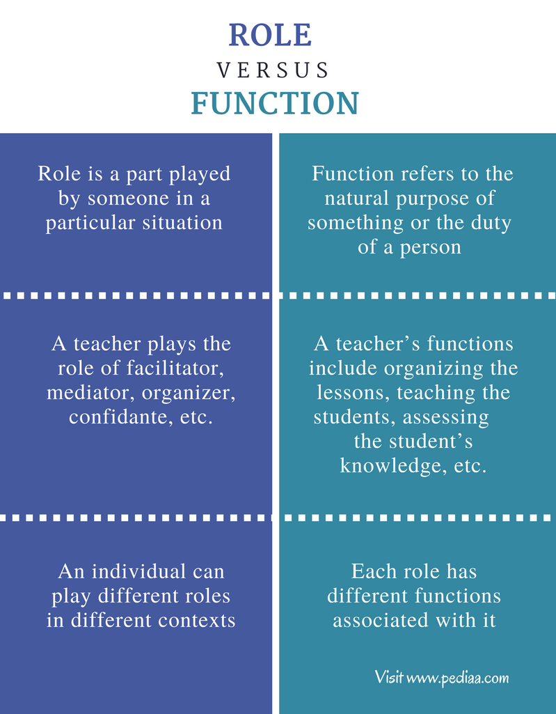 Difference Between Role and Function- Comparison Summary