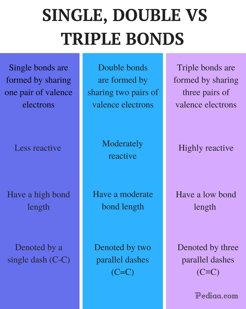 Difference Between Single Double and Triple Bonds - Comparison Summary
