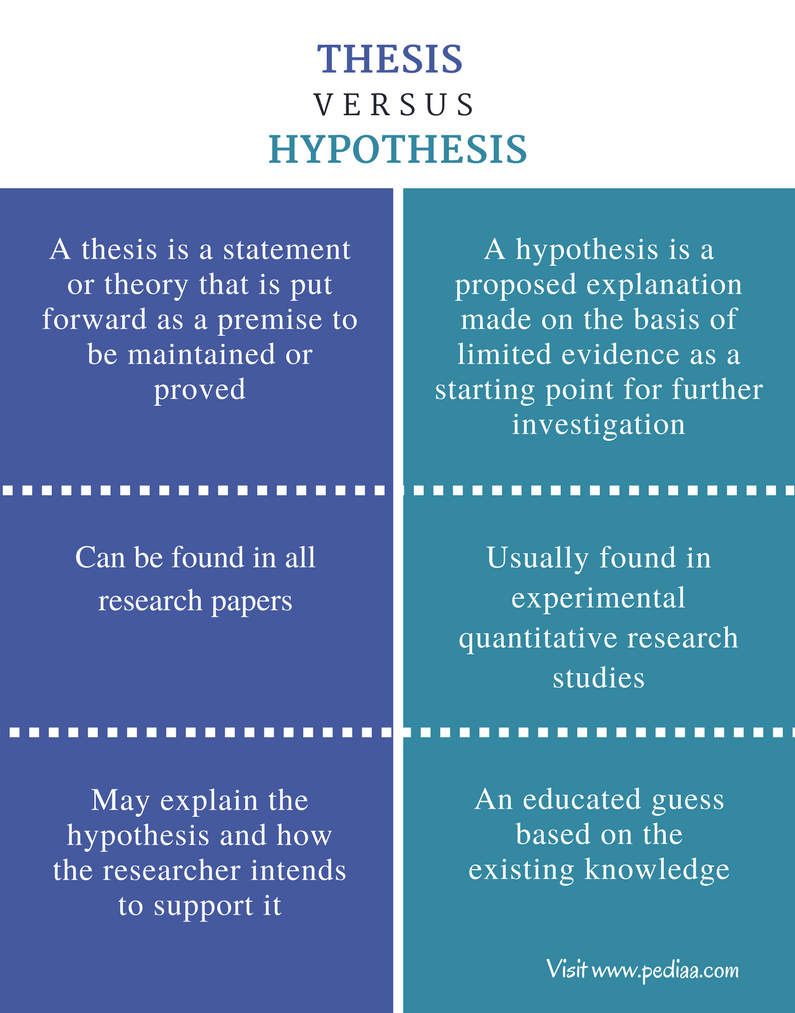 Difference Between Thesis and Hypothesis - Comparison Summary