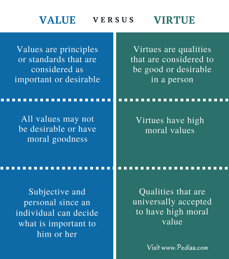 Difference Between Value and Virtue - Comparison Summary