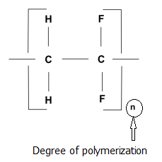 How to Calculate Degree of Polymerization