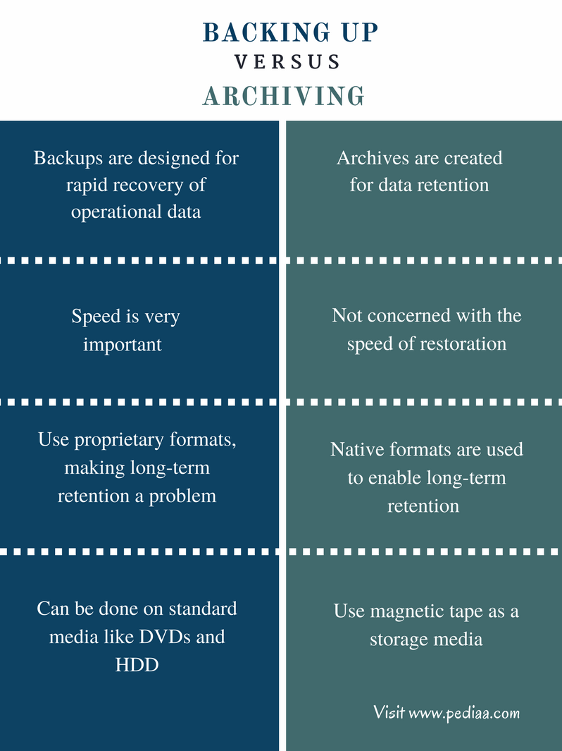 Difference Between Backing Up and Archiving - Comparison Summary