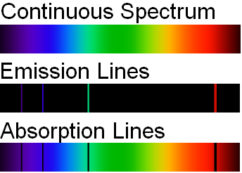 Difference Between Continuous Spectrum and Line Spectrum