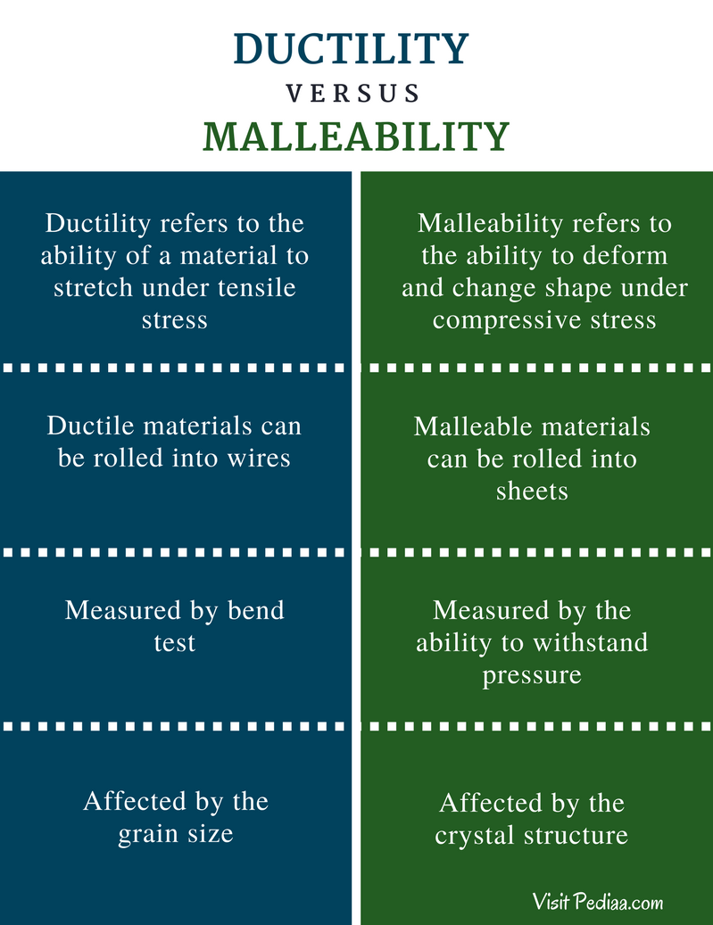 Difference Between Ductility and Malleability - Comparison Summary
