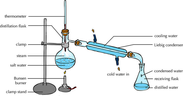 Difference Between Fractional Distillation and Simple Distillation