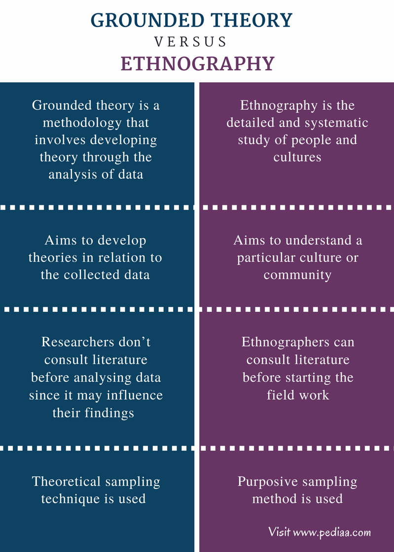 Difference Between Grounded Theory and Ethnography - Comparison Summary