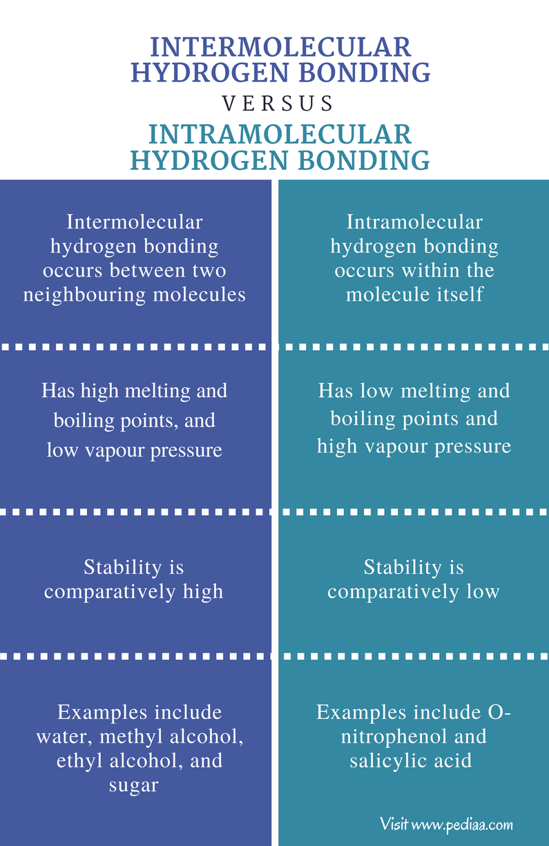 Difference Between Intermolecular and Intramolecular Hydrogen Bonding - Comparison Summary (1)