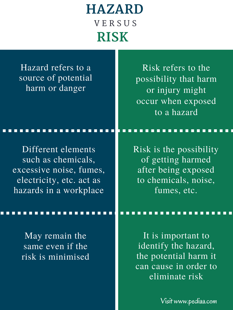 type of risk definition and example Definition of hazard: condition or situation that creates or increases chance of loss in an insured risk there are major differences between the two types.