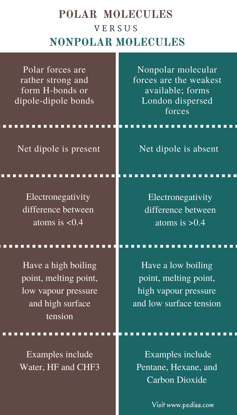 Difference Between Polar and Nonpolar Molecules - Comparison Summary