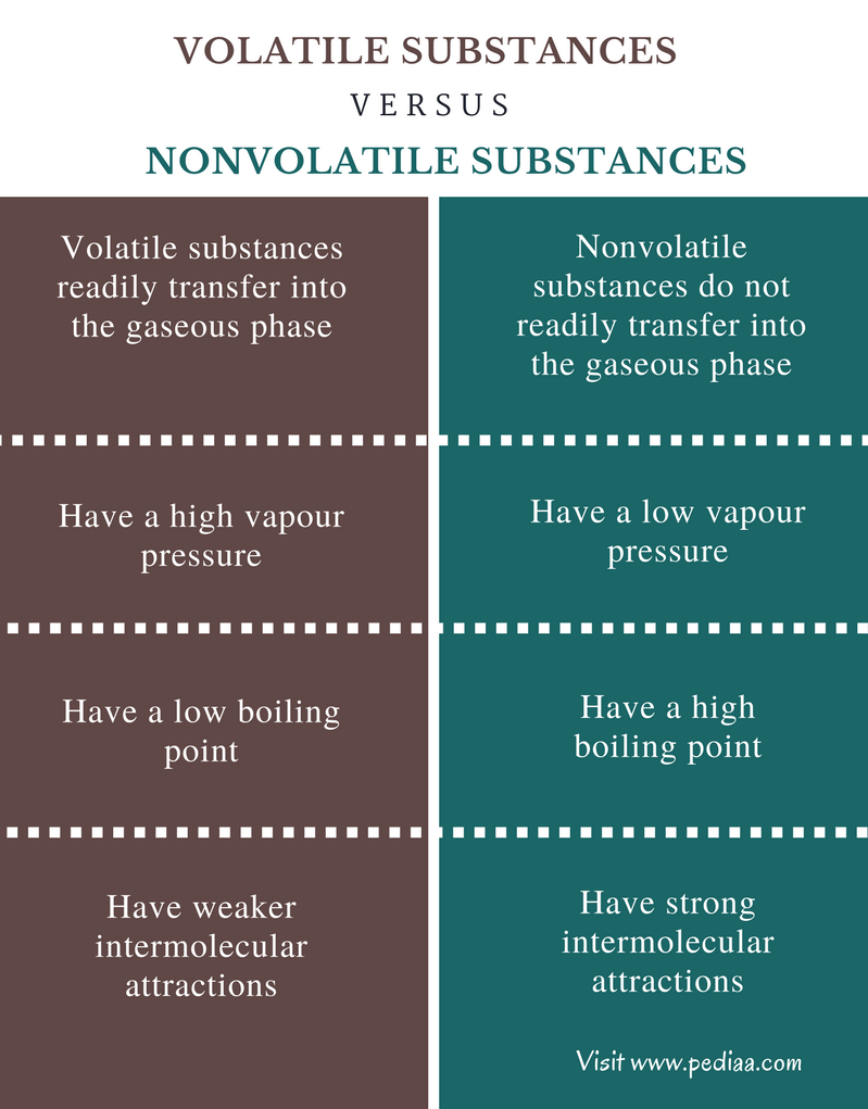 Difference Between Volatile and Nonvolatile Substances - Comparison Summary