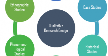 What is Research Design in Qualitative Research