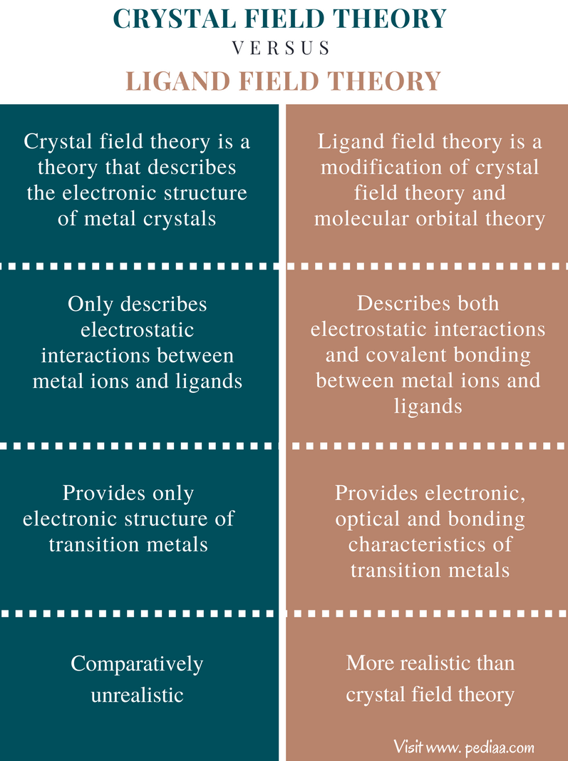 Difference Between Crystal Field Theory and Ligand Field Theory - Comparison Summary