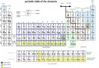 Difference Between Alkali Metals and Alkaline Earth Metals