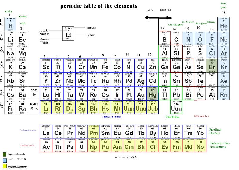 difference between alkali metals and alkaline earth metals figure 1 periodic table - Periodic Table Alkali Metals Reactivity