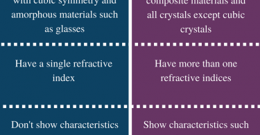 Difference Between Isotropic and Anisotropic - Comparison Summary