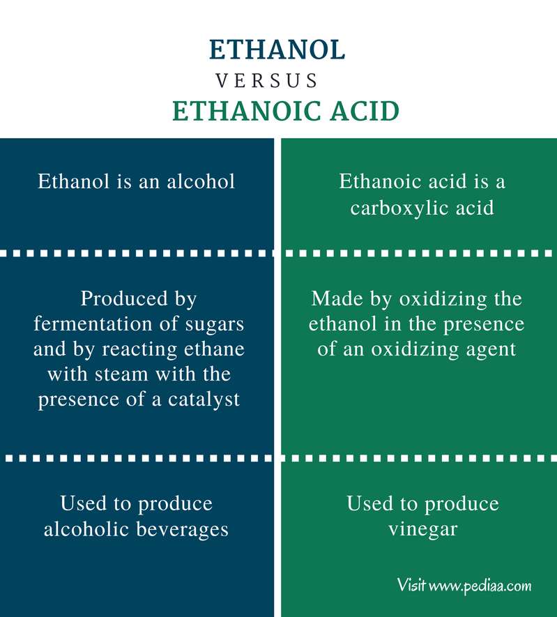 Difference Between Ethanol and Ethanoic Acid - Comparison Summary