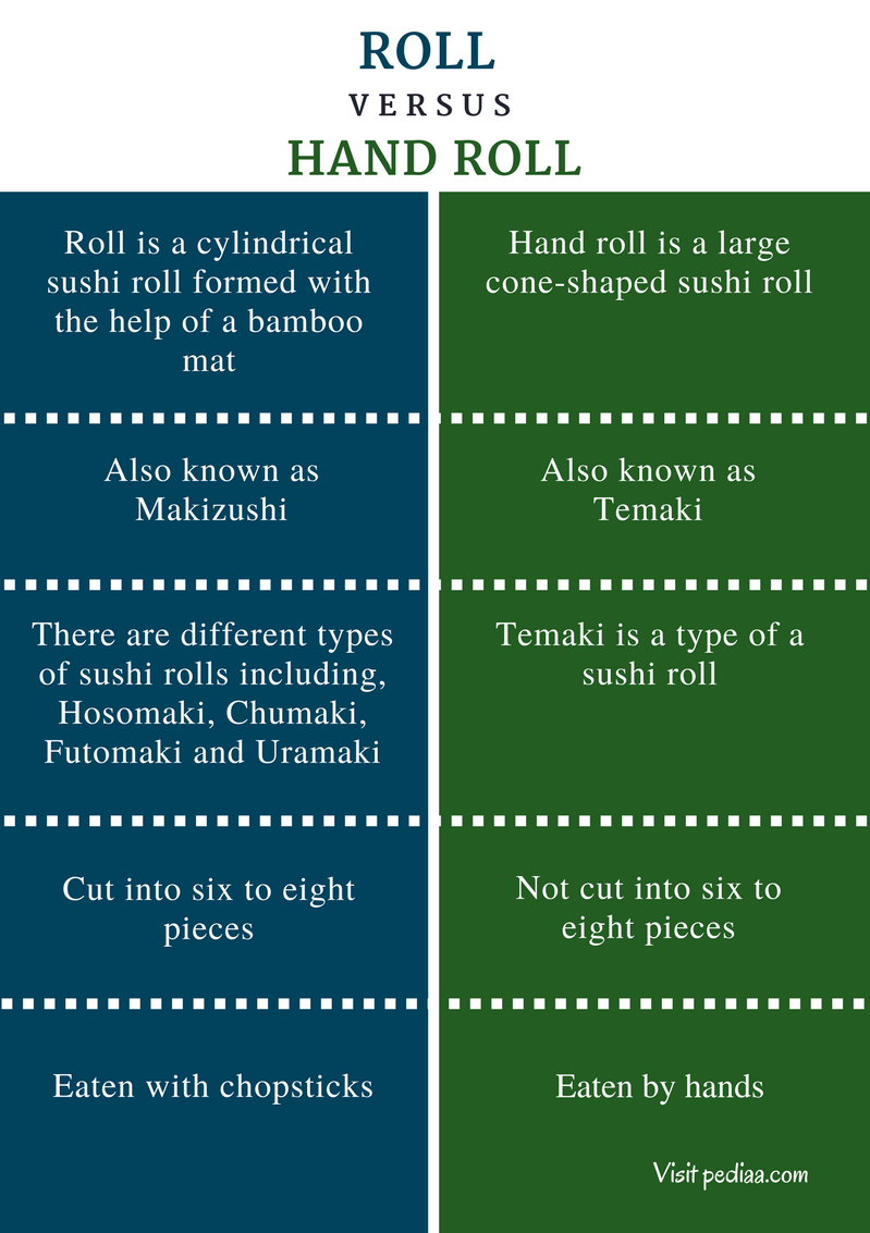 Difference Between Roll and Hand Roll - Comparison Summary