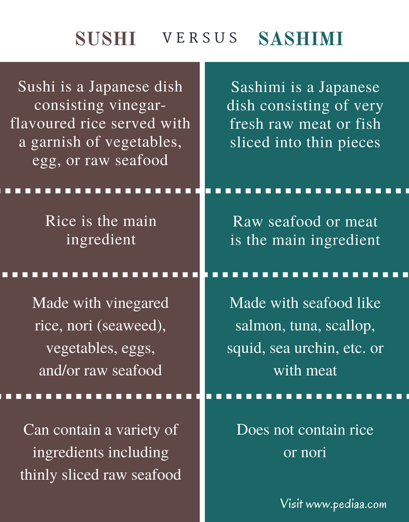 Difference Between Sushi and Sashimi - Comparison Summary