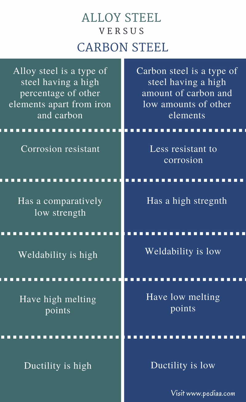 Difference Between Alloy Steel and Carbon Steel - Comparison Summary