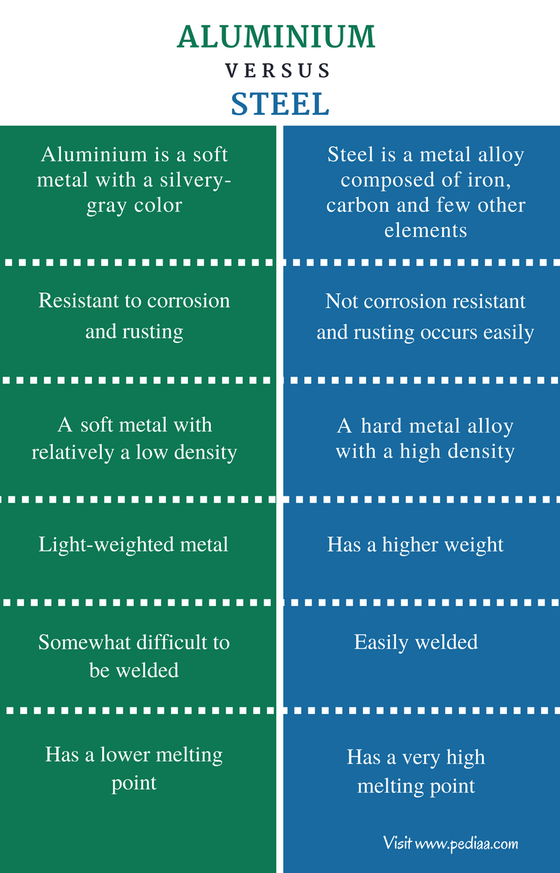 Difference Between Aluminium and Steel - Comparison Summary