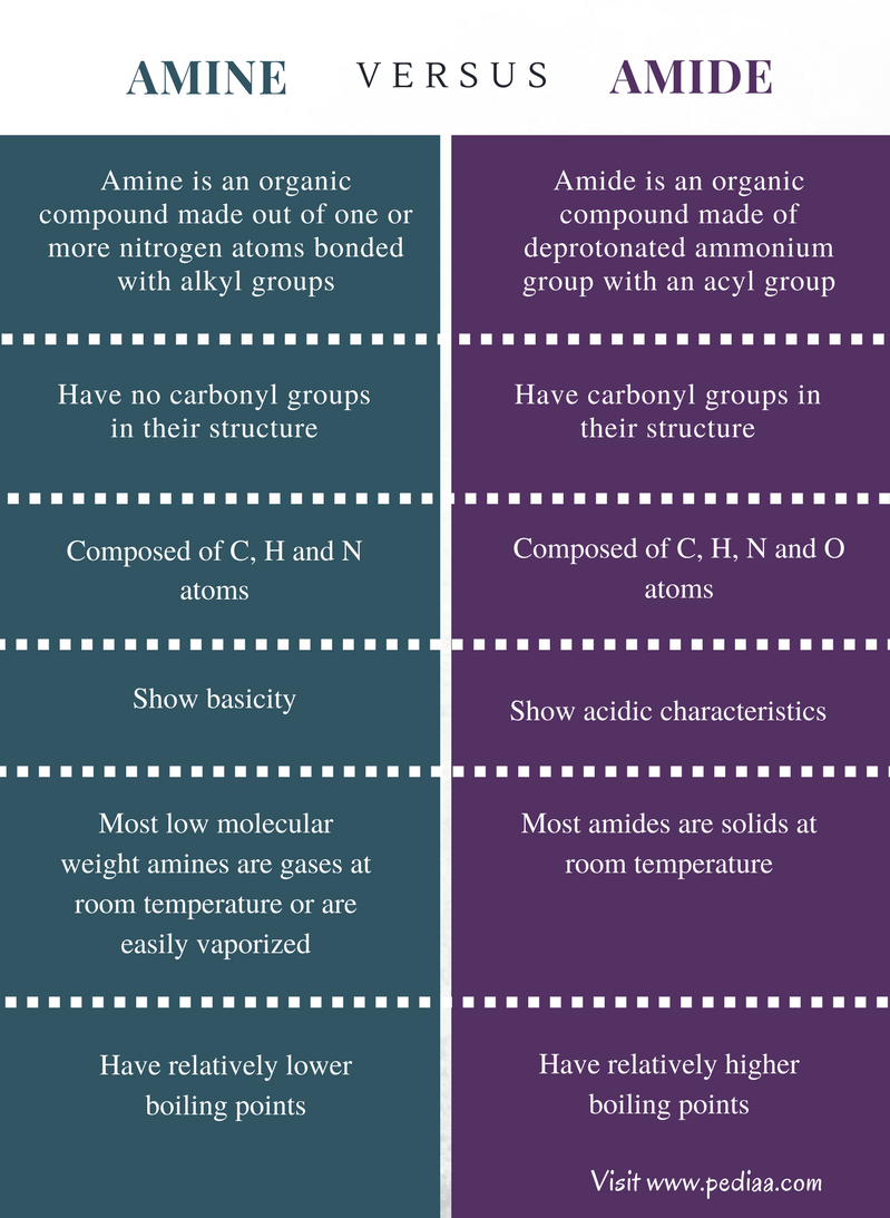 Difference Between Amine and Amide - Comparison Summary